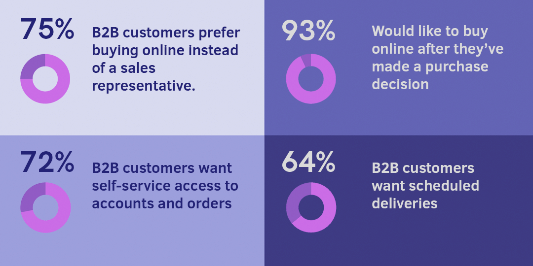 B2B ECommerce Trends and Benefits