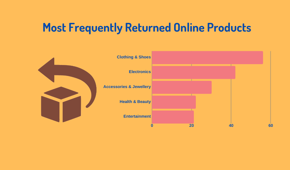 ecommerce returns by industry
